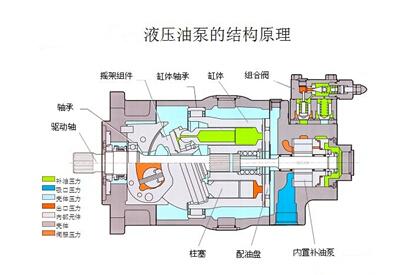 液压油泵的结构原理图片