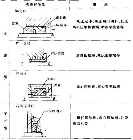 间隙密封的分类方法及用途