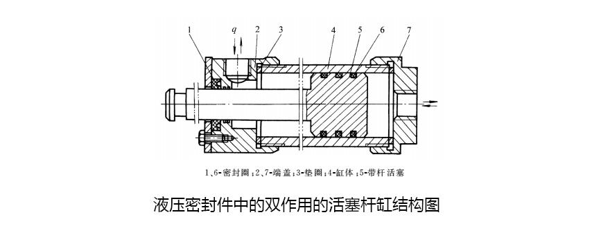 液压密封件之双作用单活塞杆缸典型结构图片