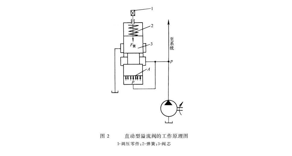 """液压密封件系统专题①:什么是""""直动型溢流阀""""?图片"""