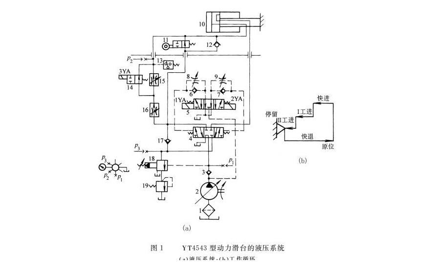 组合机床动力滑台液压系统 | 密封件技术图片