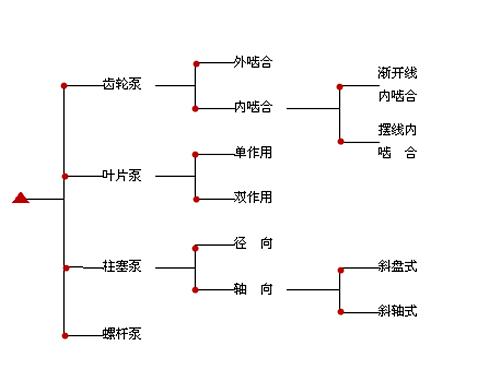 又可按泵的设计结构分为齿轮泵,叶片泵和柱塞泵,其中齿轮泵和叶片泵多